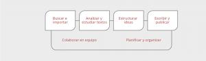 citavi flujograma 2
